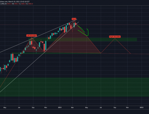 SP500 H&S / Rising Wedge